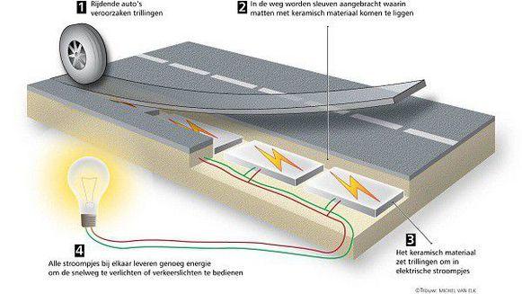 energie uit snelweg